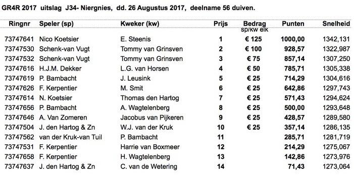 GR4R Uitslag Niergnies 26-08-2017