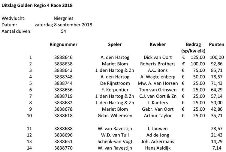 GR4R 2018 uitslag Niergnies 8-09-2018
